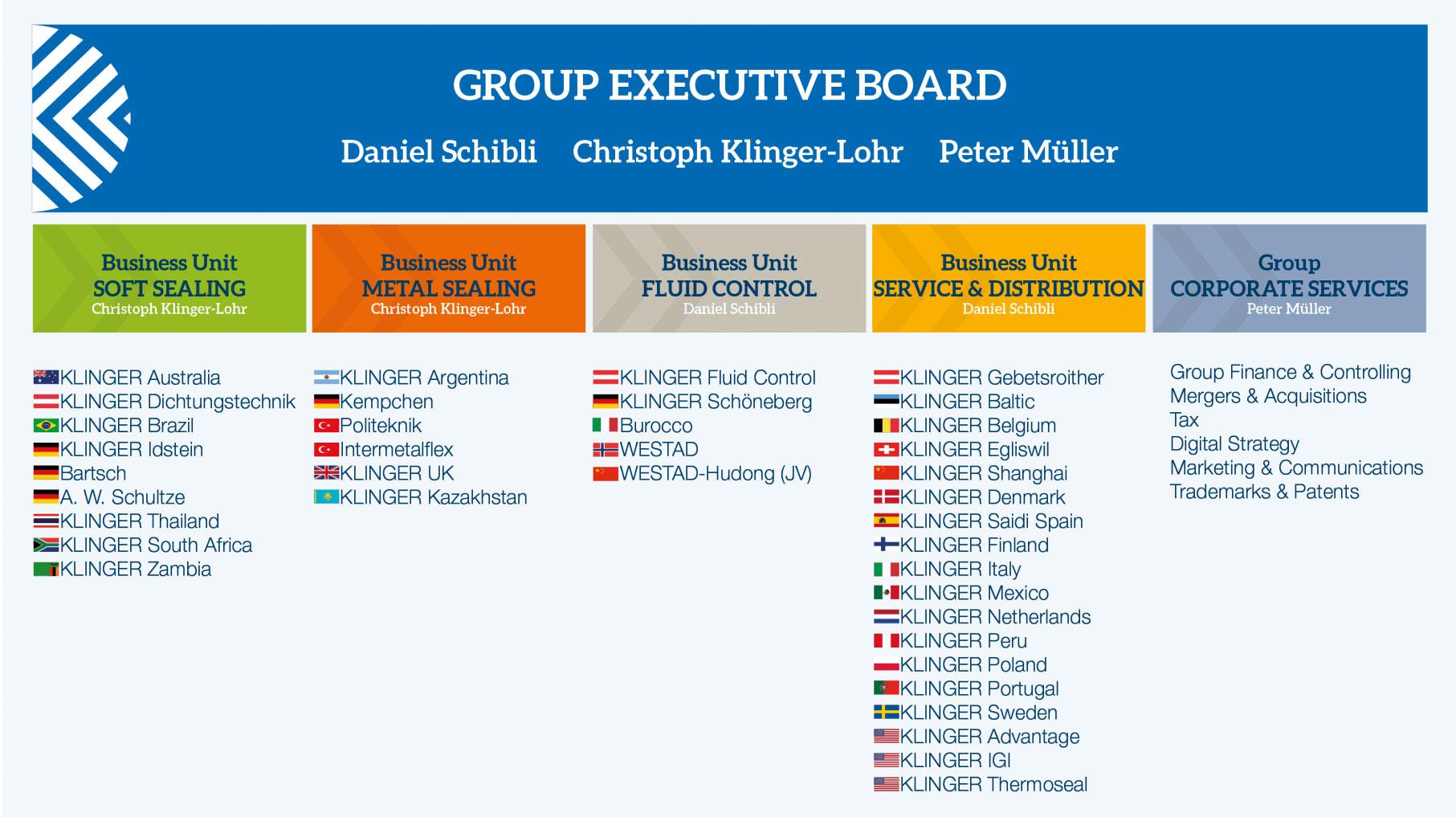 Klinger Group Executive Board