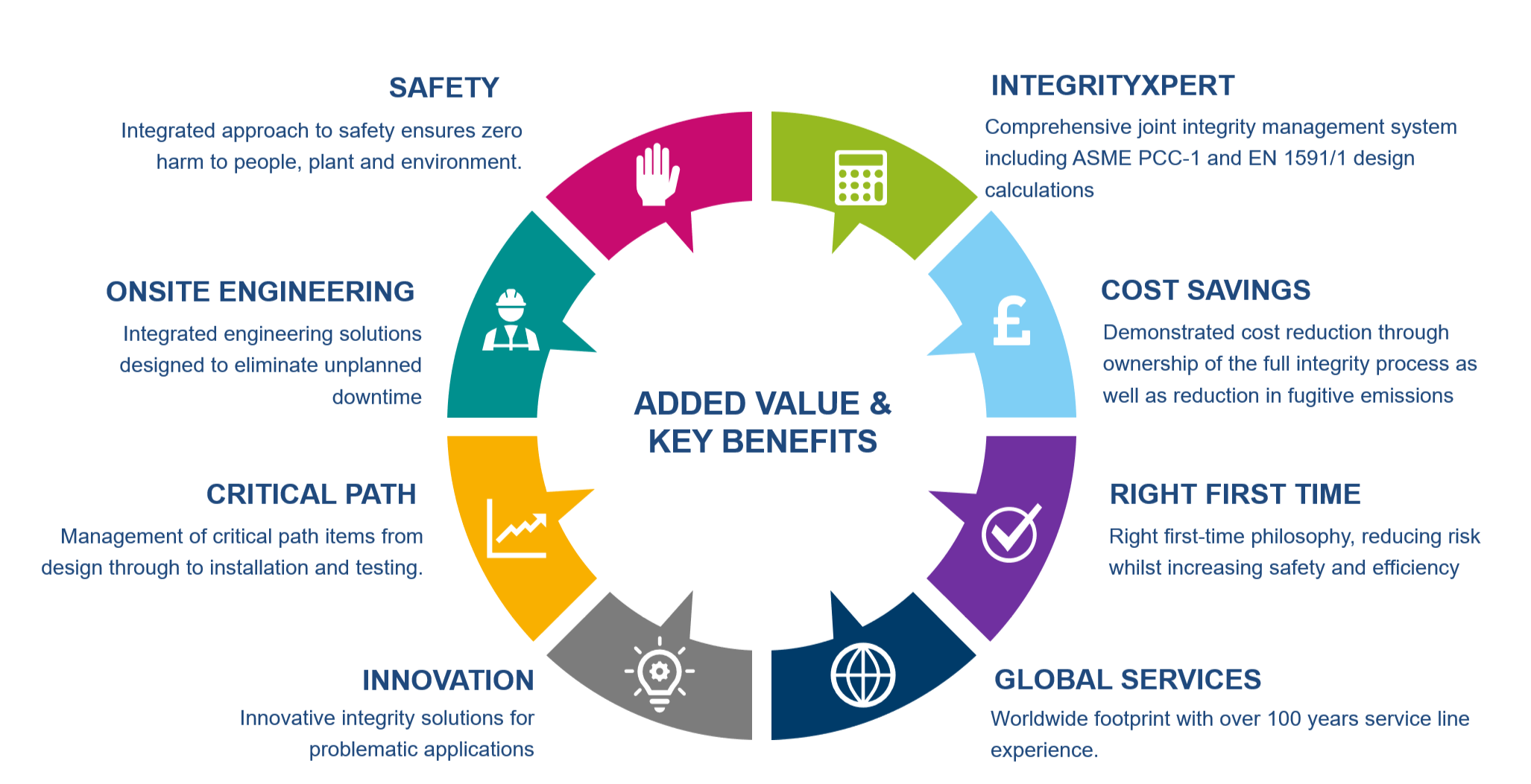 Vale and key benefits infographic